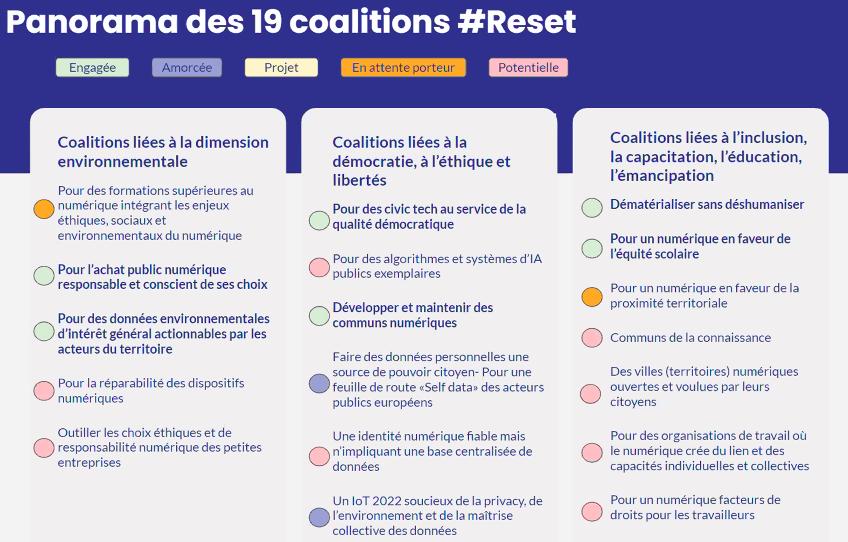 État des lieux des niveaux de maturité des coalitions RESET