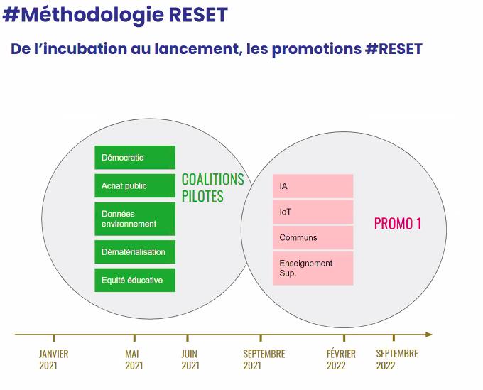 Calendrier de lancement des coalitions RESET par promotions